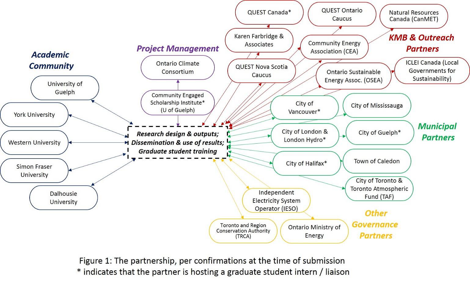 community energy planning research project diagram